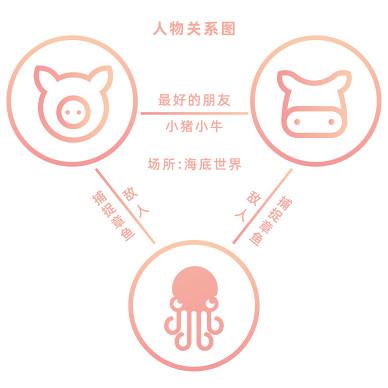 """韩式烤肉餐厅设计""""小猪小牛·章鱼水煎肉""""_1623315043"""